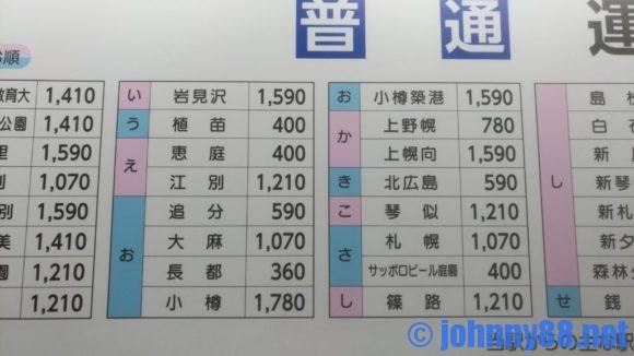 JR新千歳空港駅の料金表