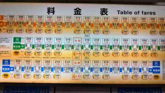 札幌駅から地下鉄東豊線へのアクセス法